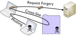 enviar csrf token con ajax