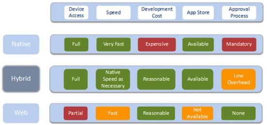 Aplicaciones nativas vs aplicaciones web moviles
