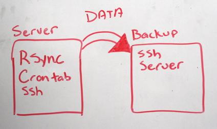Server backup transfer